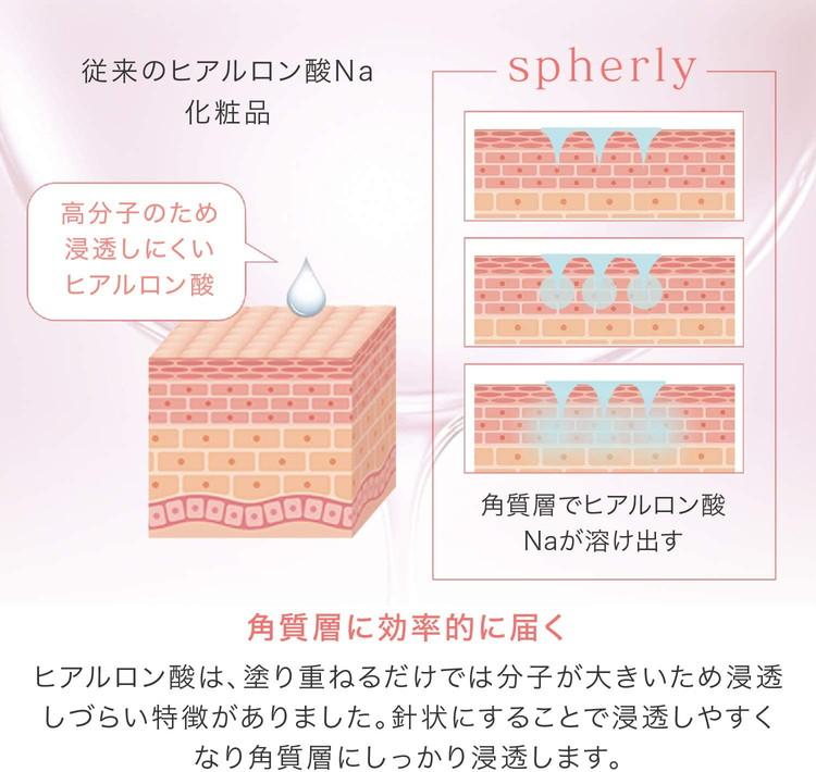 スフィアリーspherly(ヒアルロン酸マイクロニードルパッチ)2枚角質層まで届くイメージ画像